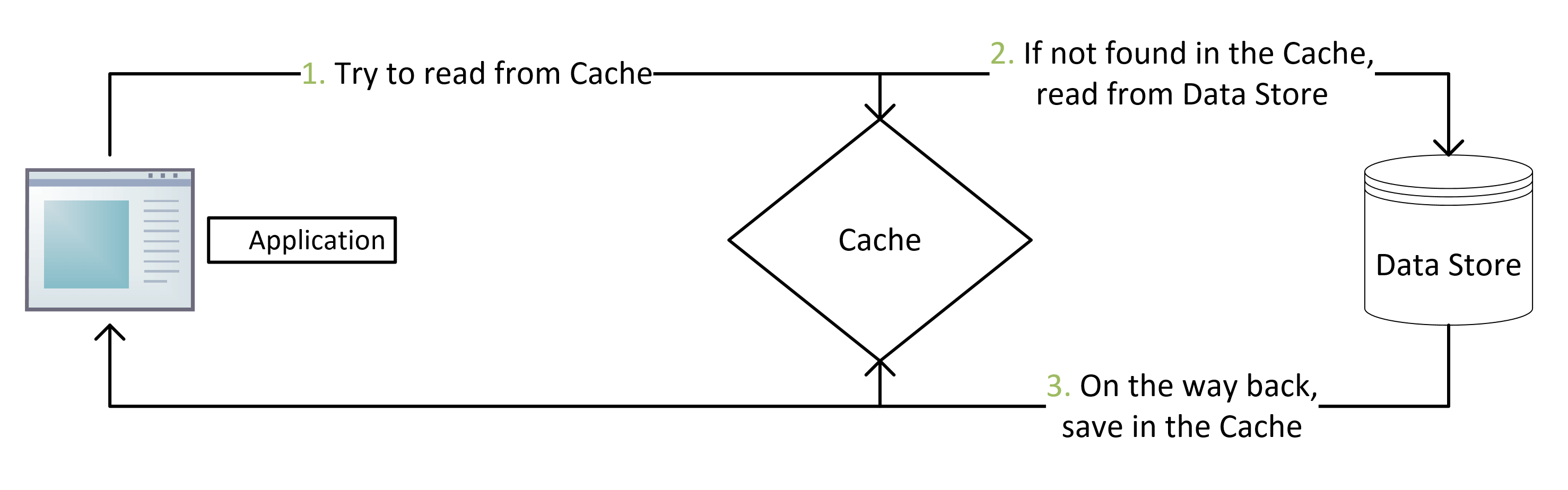 Reading Data using the Cache-Aside Pattern - Flow Diagram
