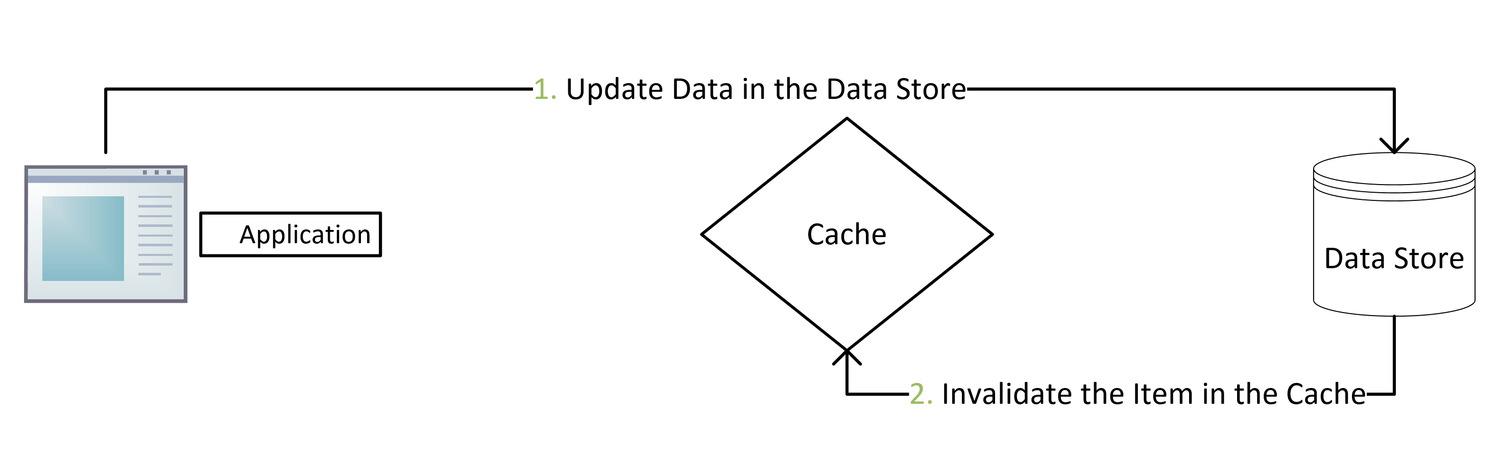 Updating Data using the Cache-Aside Pattern - Flow Diagram