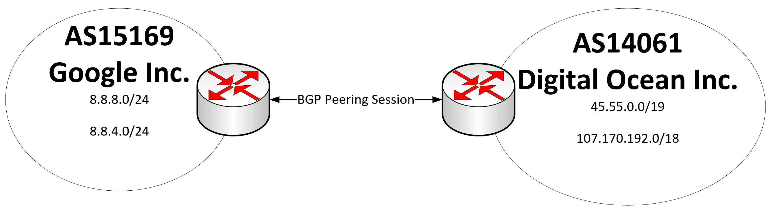 Sample BGP Peering Session Diagram