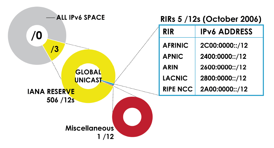 IPv6 IANA Allocation
