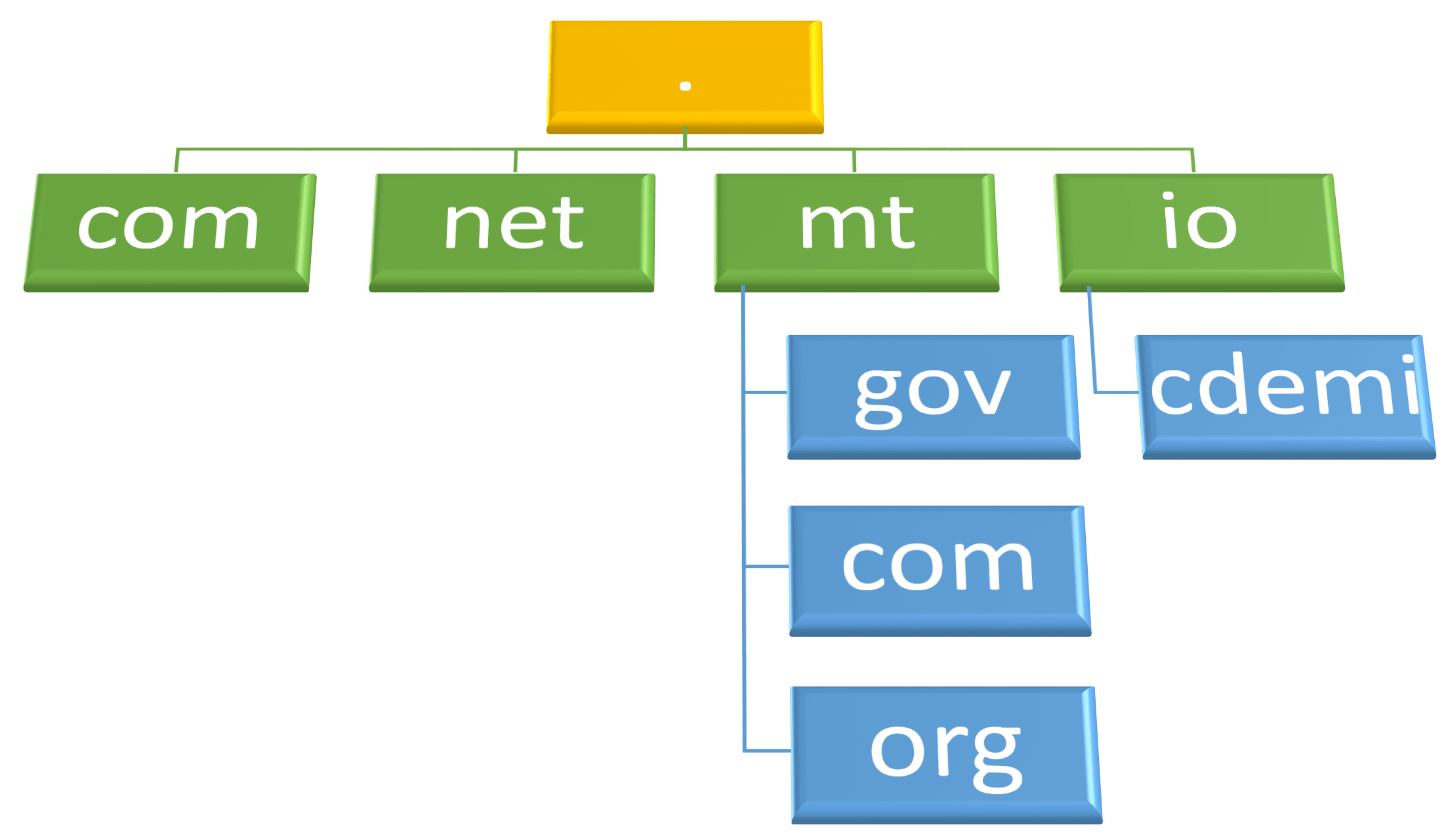 Origins of the Domain Name System