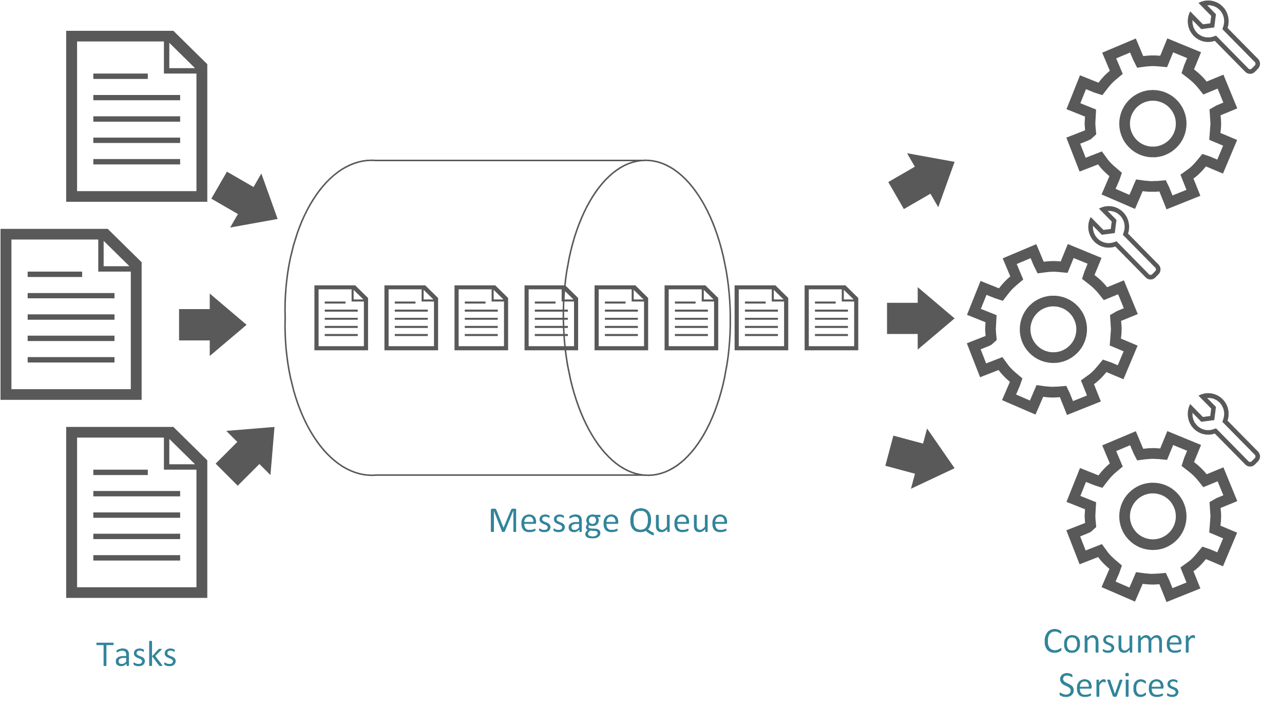 Using a Message Queue to Distribute Work to a Pool of Consumer Services