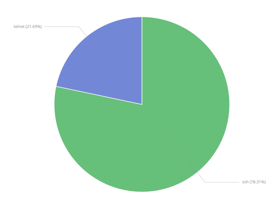SSH vs Telnet