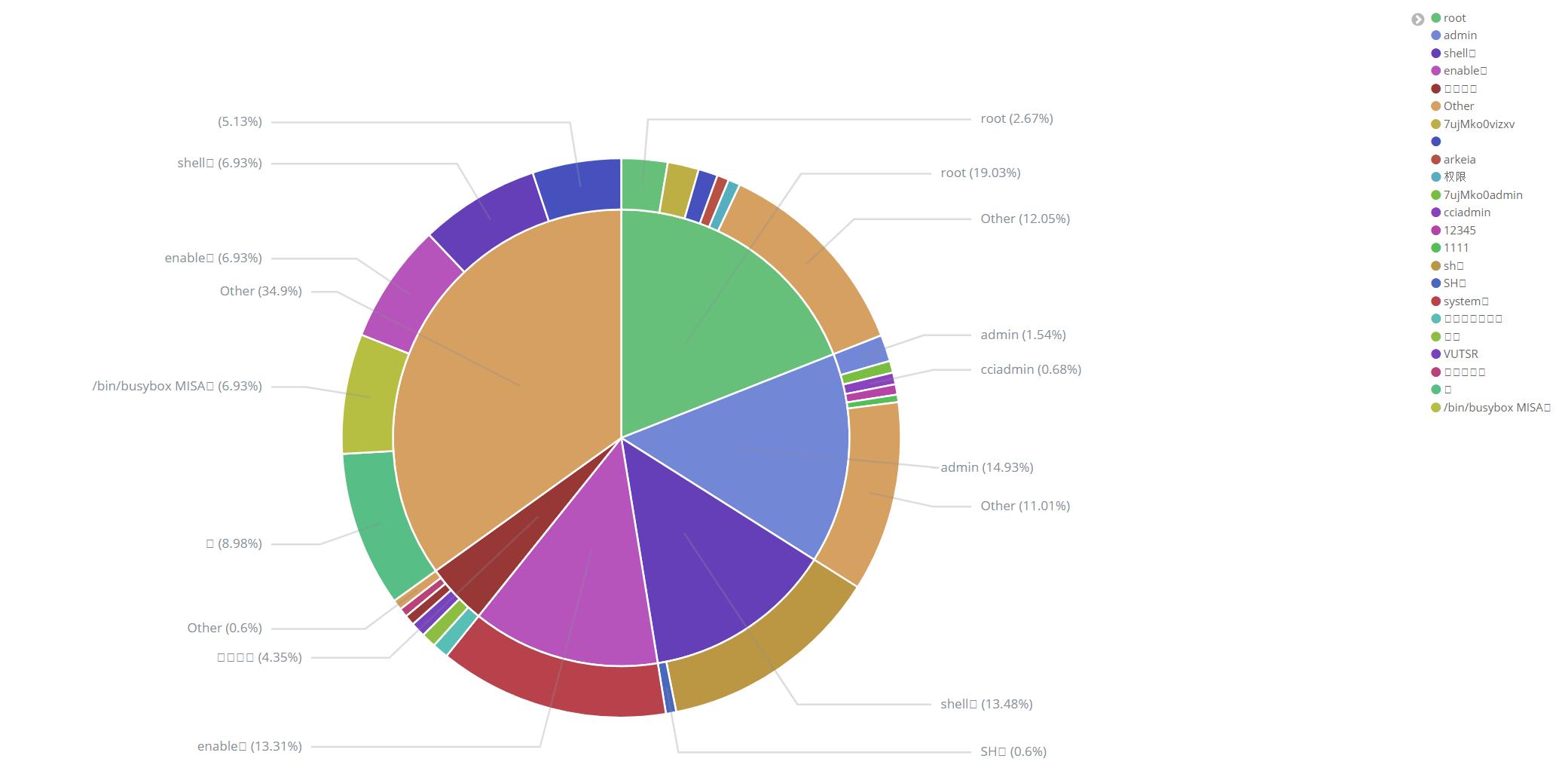 Analyzing Data from a Public-Facing Honeypot
